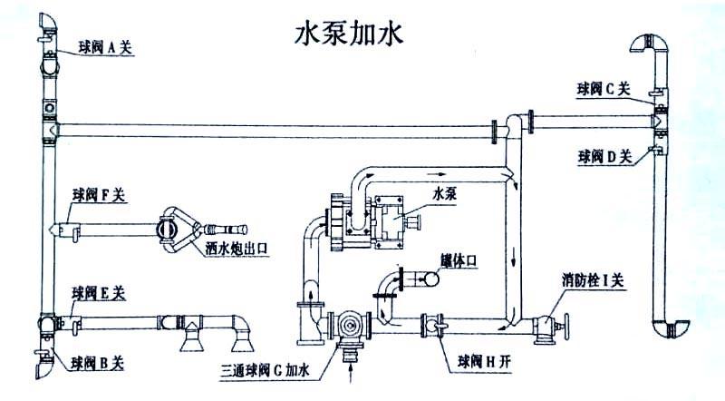 15方东风T5洒水车水泵加水操作示意图