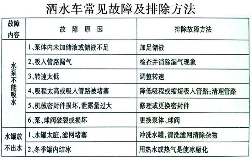 15方东风T5洒水车常见故障排除操作示意图