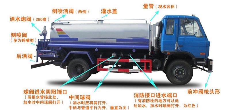 15方东风T5洒水车结构图