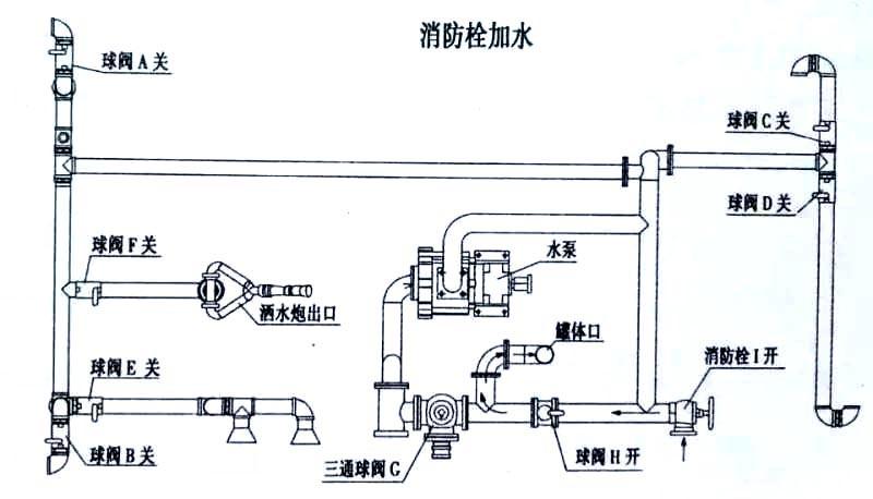 15方东风T5洒水车消防栓加水操作示意图